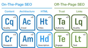 Search Engine Land Image - Part of Periodic Table
