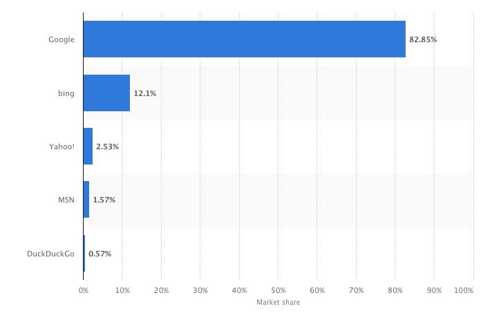 Search Engine Percentage